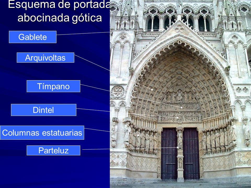 Escultura gótica 3 Esquema de portada abocinada gótica Parteluz Tímpano Arquivoltas Gablete Columnas estatuarias Dintel
