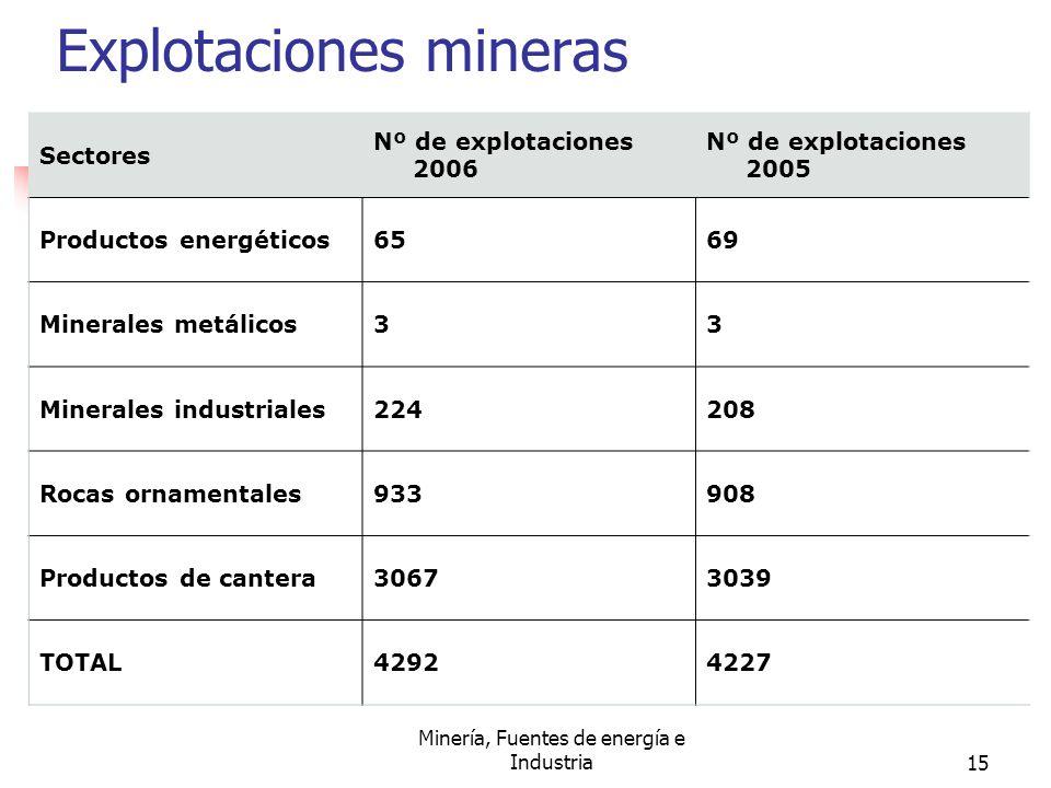 Minería, Fuentes de energía e Industria15 Explotaciones mineras Sectores Nº de explotaciones 2006 Nº de explotaciones 2005 Productos energéticos6569 M