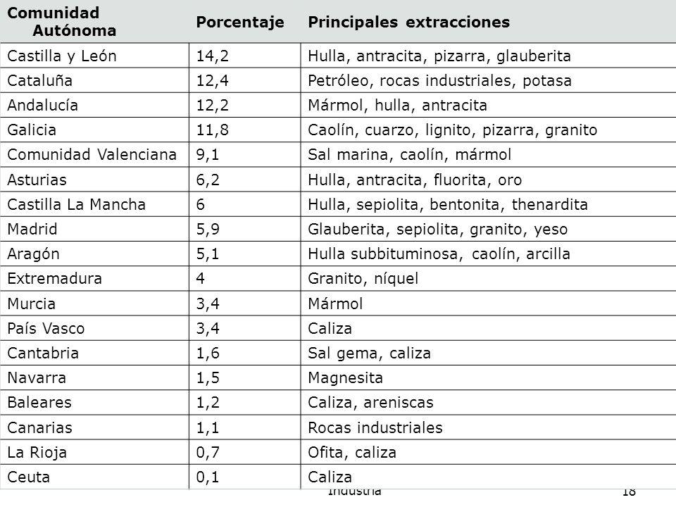 Minería, Fuentes de energía e Industria18 Comunidad Autónoma PorcentajePrincipales extracciones Castilla y León14,2Hulla, antracita, pizarra, glauberi
