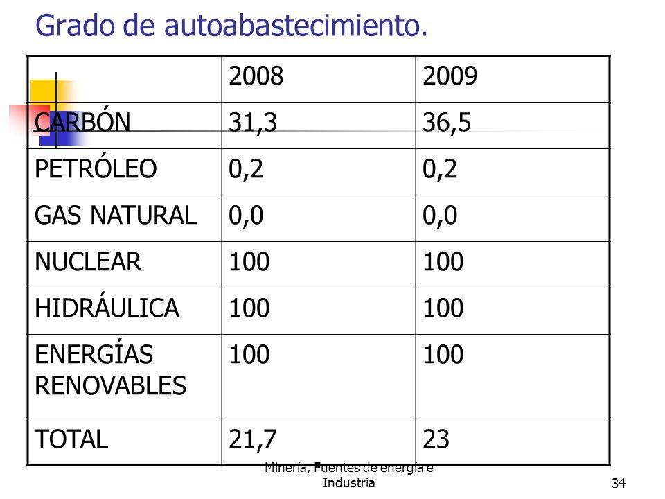 Minería, Fuentes de energía e Industria34 Grado de autoabastecimiento. 20082009 CARBÓN31,336,5 PETRÓLEO0,2 GAS NATURAL0,0 NUCLEAR100 HIDRÁULICA100 ENE