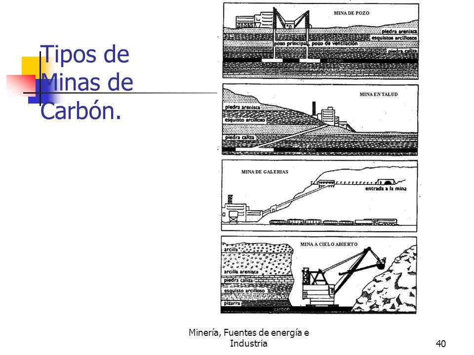 Minería, Fuentes de energía e Industria40 Tipos de Minas de Carbón.