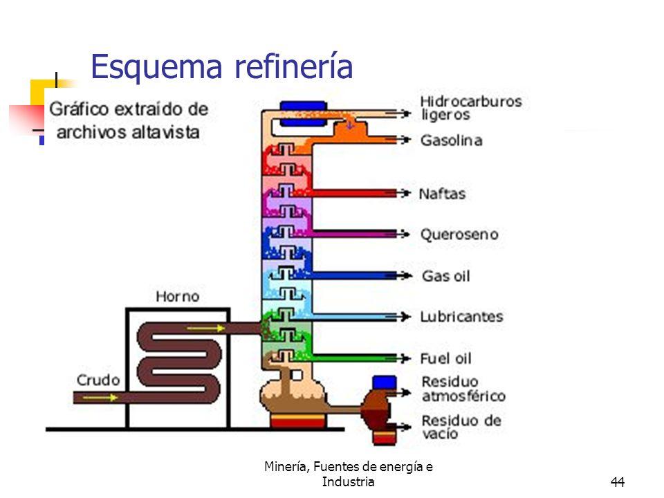 Minería, Fuentes de energía e Industria44 Esquema refinería petróleo.