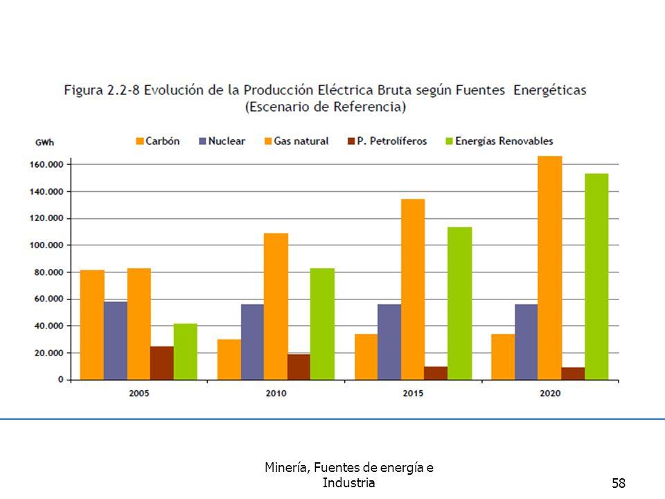 Minería, Fuentes de energía e Industria58