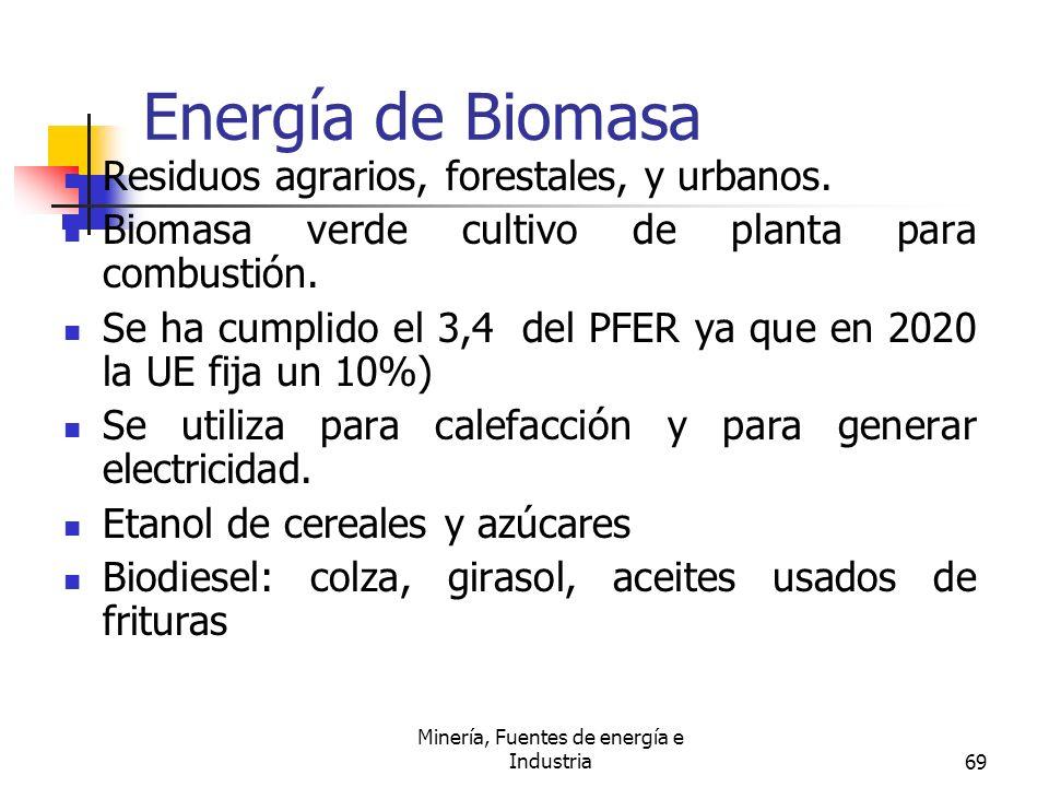 Minería, Fuentes de energía e Industria69 Energía de Biomasa Residuos agrarios, forestales, y urbanos. Biomasa verde cultivo de planta para combustión