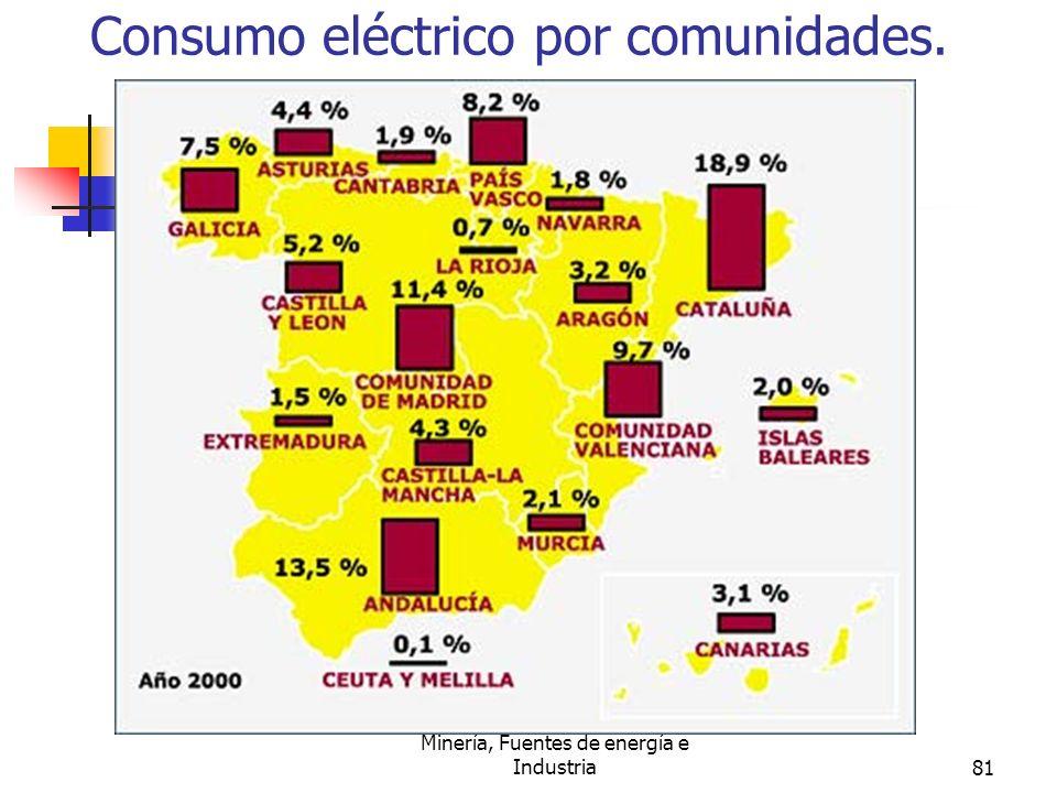 Minería, Fuentes de energía e Industria81 Consumo eléctrico por comunidades.