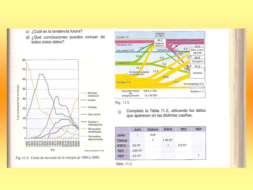 Rendimiento energético: Relación entre energía suministrada y energía que se obtiene del sistema.