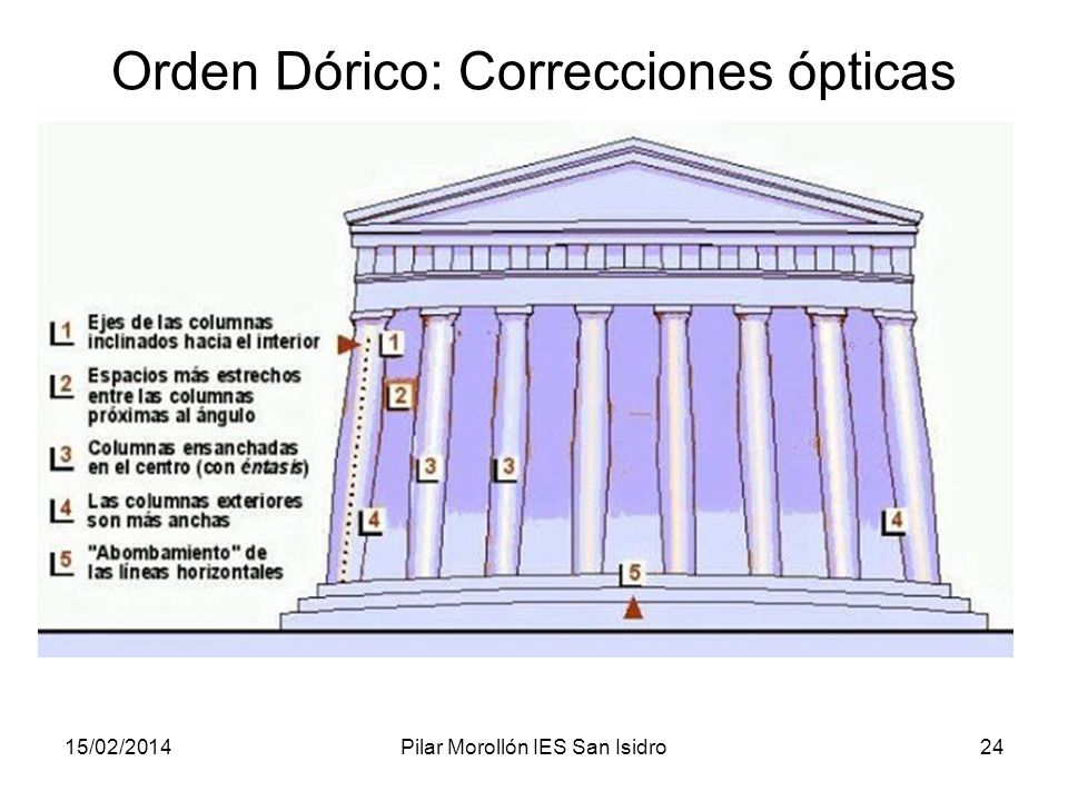15/02/2014Pilar Morollón IES San Isidro24 Orden Dórico: Correcciones ópticas