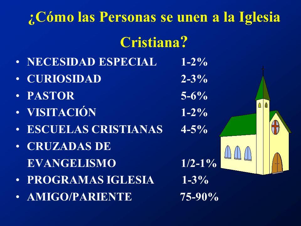 ¿Cómo las Personas se unen a la Iglesia Cristiana ? NECESIDAD ESPECIAL 1-2% CURIOSIDAD 2-3% PASTOR 5-6% VISITACIÓN 1-2% ESCUELAS CRISTIANAS 4-5% CRUZA