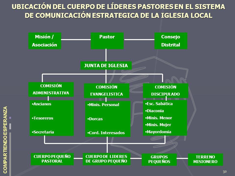 32 COMPARTIENDO ESPERANZA UBICACIÓN DEL CUERPO DE LÍDERES PASTORES EN EL SISTEMA DE COMUNICACIÓN ESTRATEGICA DE LA IGLESIA LOCAL Consejo Distrital Pas