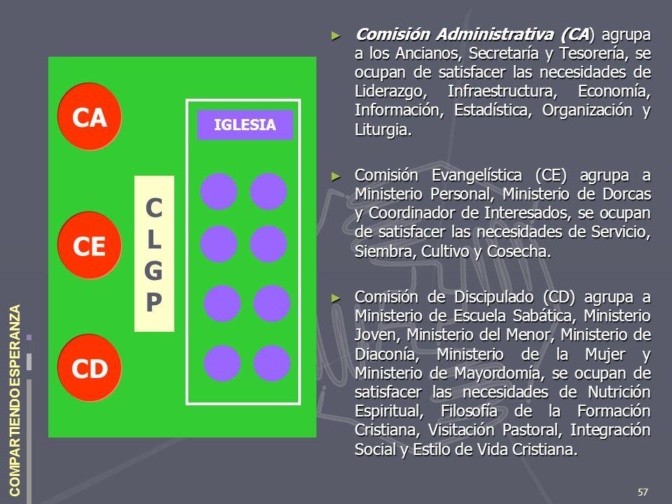 57 COMPARTIENDO ESPERANZA Comisión Administrativa (CA) agrupa a los Ancianos, Secretaría y Tesorería, se ocupan de satisfacer las necesidades de Lider