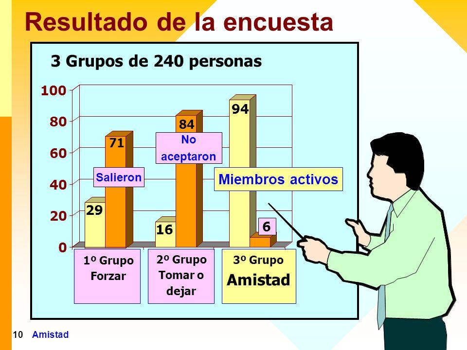 Amistad11 Los miembros activos informaron que fueron conquistados porque las personas eran amigas Estaban interesadas en mí.