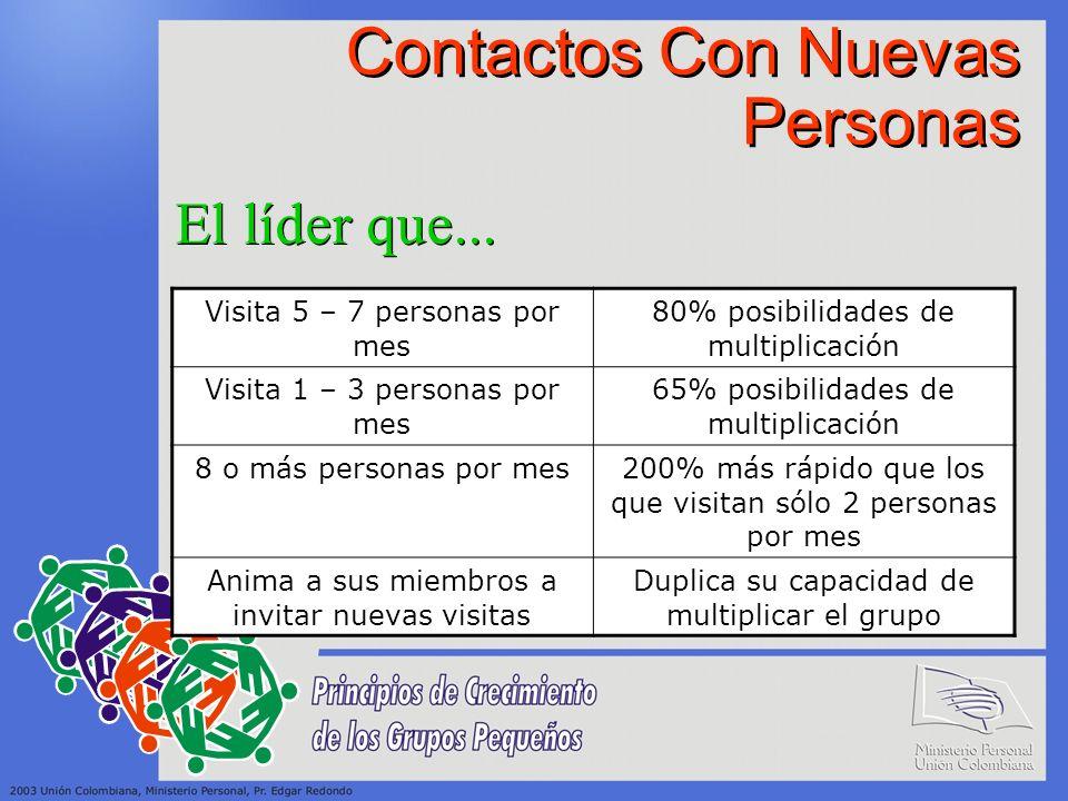 Contactos Con Nuevas Personas Visita 5 – 7 personas por mes 80% posibilidades de multiplicación Visita 1 – 3 personas por mes 65% posibilidades de mul