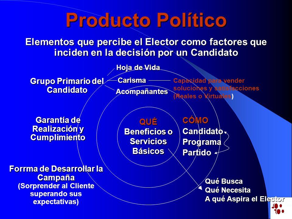 Producto Político Elementos que percibe el Elector como factores que inciden en la decisión por un Candidato QUÉ Beneficios o ServiciosBásicosCÓMOCand