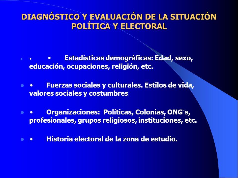 DIAGNÓSTICO Y EVALUACIÓN DE LA SITUACIÓN POLÍTICA Y ELECTORAL DIAGNÓSTICO Y EVALUACIÓN DE LA SITUACIÓN POLÍTICA Y ELECTORAL Estadísticas demográficas: