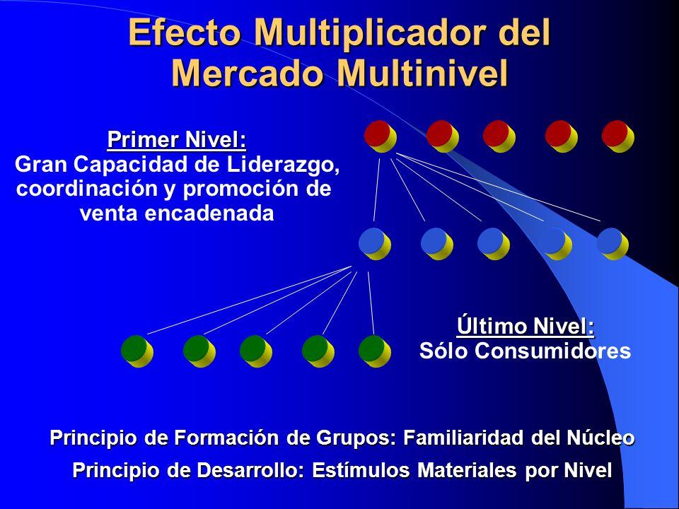 Efecto Multiplicador del Mercado Multinivel Primer Nivel: Gran Capacidad de Liderazgo, coordinación y promoción de venta encadenada Último Nivel: Sólo