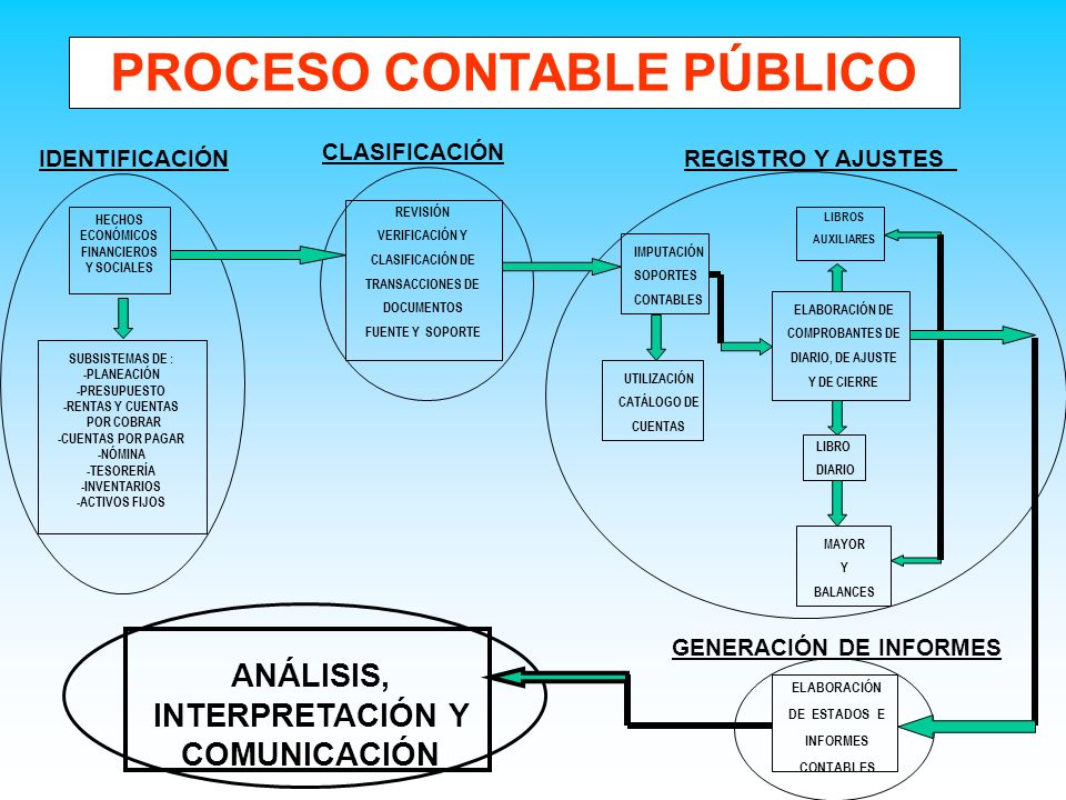 PROCESO CONTABLE PÚBLICO IDENTIFICACIÓN HECHOS ECONÓMICOS FINANCIEROS Y SOCIALES SUBSISTEMAS DE : -PLANEACIÓN -PRESUPUESTO -RENTAS Y CUENTAS POR COBRA