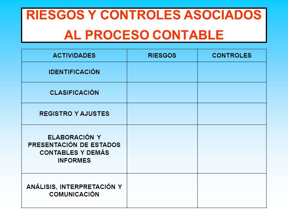 RIESGOS Y CONTROLES ASOCIADOS AL PROCESO CONTABLE ACTIVIDADESRIESGOSCONTROLES IDENTIFICACIÓN CLASIFICACIÓN REGISTRO Y AJUSTES ELABORACIÓN Y PRESENTACI