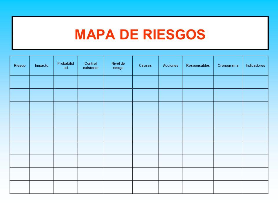 MAPA DE RIESGOS RiesgoImpacto Probabilid ad Control existente Nivel de riesgo CausasAccionesResponsablesCronogramaIndicadores