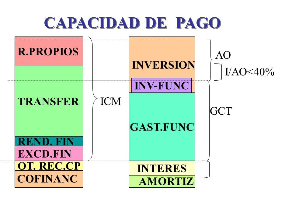 EXCD.FIN TRANSFER OT. REC.CP REND. FIN R.PROPIOS GAST.FUNC INTERES INVERSION INV-FUNC ICM COFINANC AMORTIZ GCT AO I/AO<40% CAPACIDAD DE PAGO