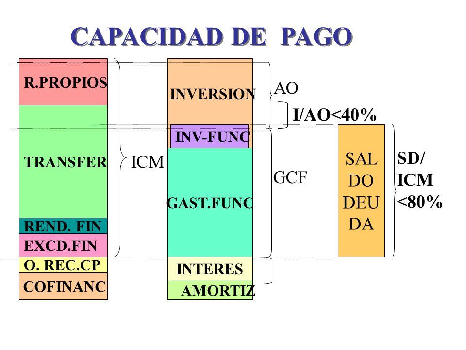 SAL DO DEU DA EXCD.FIN TRANSFER O. REC.CP REND. FIN R.PROPIOS GAST.FUNC INTERES INV-FUNC ICM COFINANC AMORTIZ GCF AO I/AO<40% CAPACIDAD DE PAGO SD/ IC