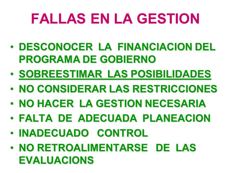 FALLAS EN LA GESTION DESCONOCER LA FINANCIACION DEL PROGRAMA DE GOBIERNODESCONOCER LA FINANCIACION DEL PROGRAMA DE GOBIERNO SOBREESTIMAR LAS POSIBILIDADESSOBREESTIMAR LAS POSIBILIDADES NO CONSIDERAR LAS RESTRICCIONESNO CONSIDERAR LAS RESTRICCIONES NO HACER LA GESTION NECESARIANO HACER LA GESTION NECESARIA FALTA DE ADECUADA PLANEACIONFALTA DE ADECUADA PLANEACION INADECUADO CONTROLINADECUADO CONTROL NO RETROALIMENTARSE DE LAS EVALUACIONSNO RETROALIMENTARSE DE LAS EVALUACIONS