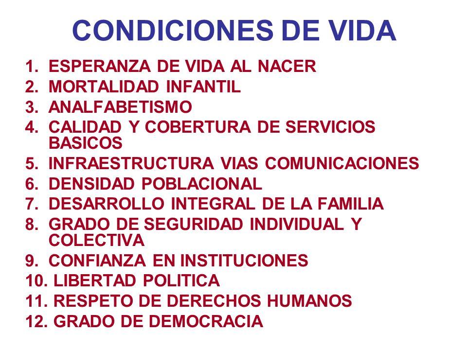 CONDICIONES DE VIDA 1.ESPERANZA DE VIDA AL NACER 2.MORTALIDAD INFANTIL 3.ANALFABETISMO 4.CALIDAD Y COBERTURA DE SERVICIOS BASICOS 5.INFRAESTRUCTURA VIAS COMUNICACIONES 6.DENSIDAD POBLACIONAL 7.DESARROLLO INTEGRAL DE LA FAMILIA 8.GRADO DE SEGURIDAD INDIVIDUAL Y COLECTIVA 9.CONFIANZA EN INSTITUCIONES 10.
