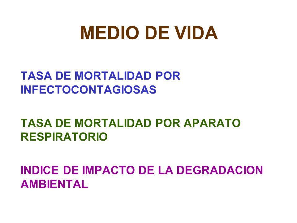 MEDIO DE VIDA TASA DE MORTALIDAD POR INFECTOCONTAGIOSAS TASA DE MORTALIDAD POR APARATO RESPIRATORIO INDICE DE IMPACTO DE LA DEGRADACION AMBIENTAL