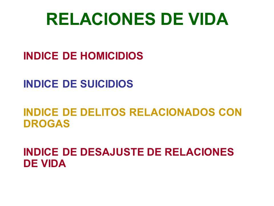 RELACIONES DE VIDA INDICE DE HOMICIDIOS INDICE DE SUICIDIOS INDICE DE DELITOS RELACIONADOS CON DROGAS INDICE DE DESAJUSTE DE RELACIONES DE VIDA