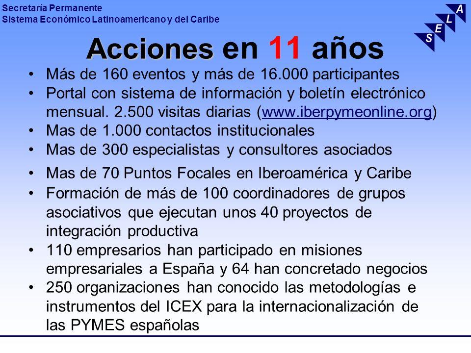 Secretaría Permanente Sistema Económico Latinoamericano y del Caribe Acciones Acciones en 11 años Más de 160 eventos y más de 16.000 participantes Por