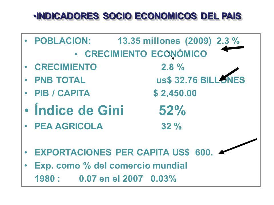 INDICADORES SOCIO ECONOMICOS DEL PAISINDICADORES SOCIO ECONOMICOS DEL PAIS POBLACION: 13.35 millones (2009) 2.3 % CRECIMIENTO ECONÓMICO CRECIMIENTO 2.