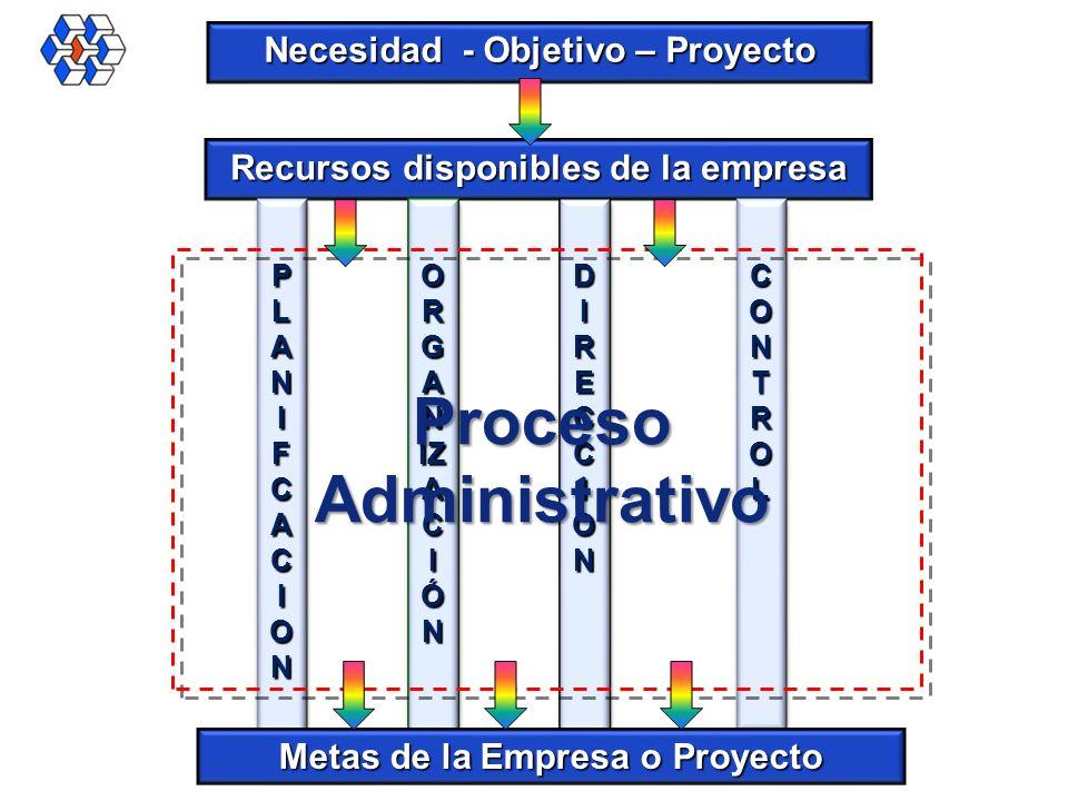 Recursos disponibles de la empresa PLANIFCACIONPLANIFCACIONPLANIFCACIONPLANIFCACION PLANIFCACIONPLANIFCACIONPLANIFCACIONPLANIFCACION O R G A N IZ A C
