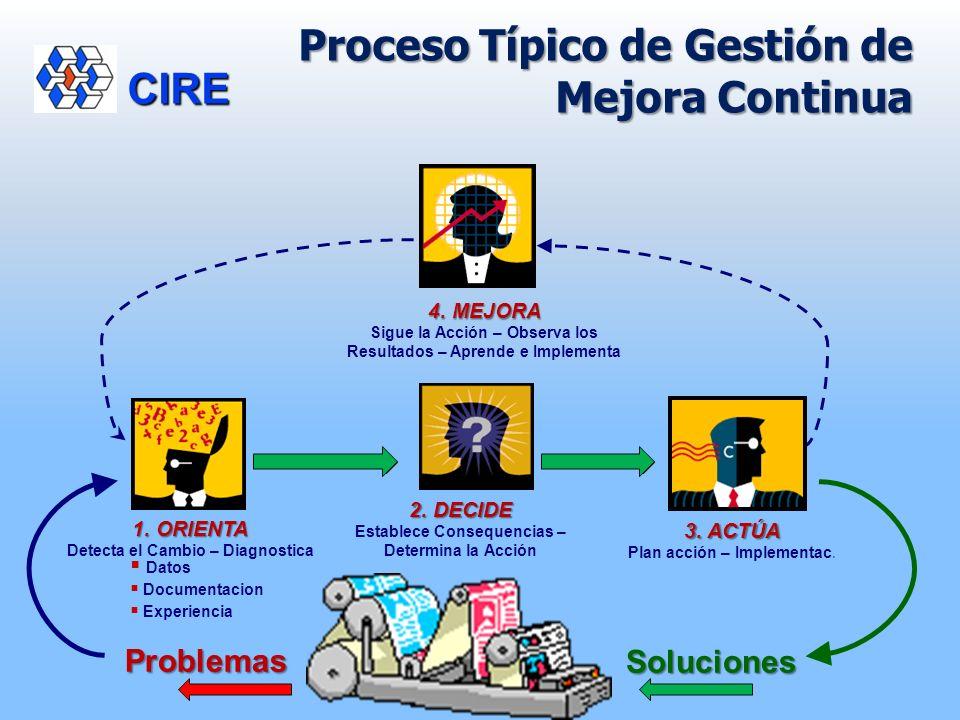 CIRE Problemas 2. DECIDE Establece Consequencias – Determina la Acción 4. MEJORA Sigue la Acción – Observa los Resultados – Aprende e Implementa Soluc