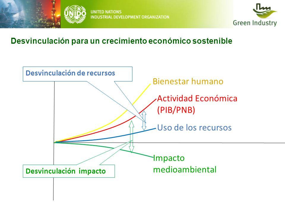 Uso de los recursos Bienestar humano Actividad Económica (PIB/PNB) Impacto medioambiental Desvinculación de recursos Desvinculación impacto Desvincula
