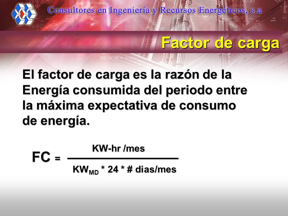 El factor de carga es la razón de la Energía consumida del periodo entre la máxima expectativa de consumo de energía. Factor de carga KW-hr /mes KW MD