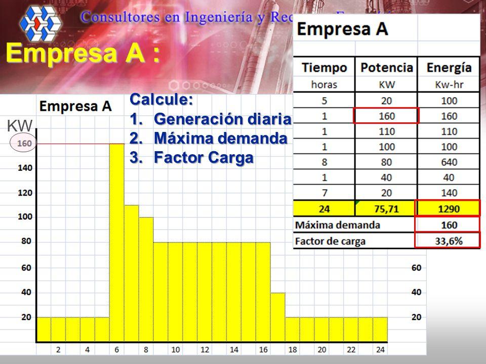 Empresa A : Calcule: 1.Generación diaria 2.Máxima demanda 3.Factor Carga KW