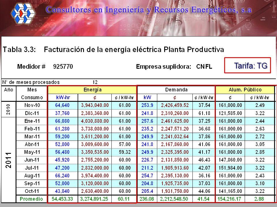 Caso : Se tienen dos empresas que presentan un mismo consumo de energía, sin embargo tienen perfiles de carga son diferentes (ver figuras).