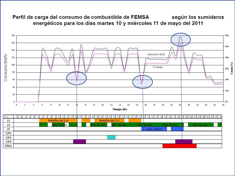 Perfil de carga del consumo de combustible de FEMSA Panamá según los sumideros energéticos para los días martes 10 y miércoles 11 de mayo del 2011 Con