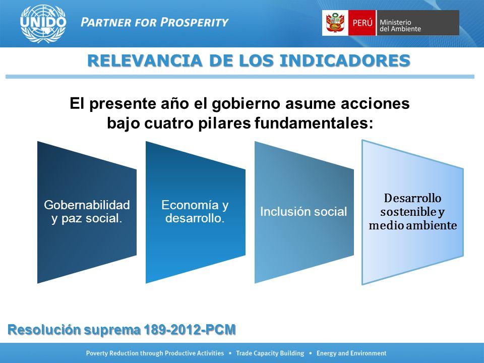 RELEVANCIA DE LOS INDICADORES Gobernabilidad y paz social. Economía y desarrollo. Inclusión social Desarrollo sostenible y medio ambiente El presente