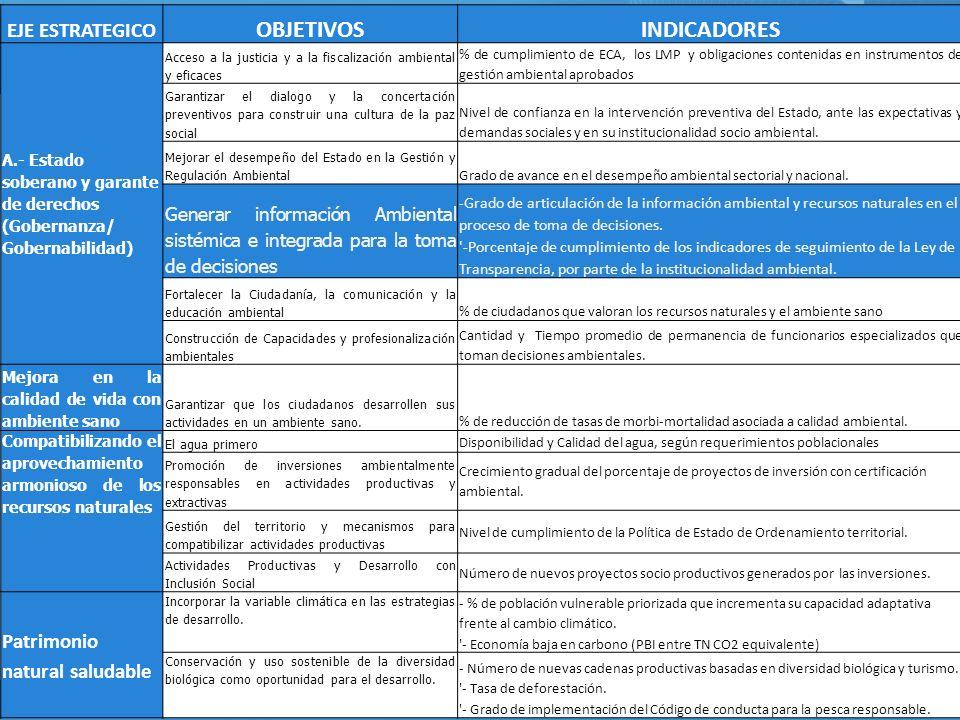 EJE ESTRATEGICO OBJETIVOSINDICADORES A.- Estado soberano y garante de derechos (Gobernanza/ Gobernabilidad) Acceso a la justicia y a la fiscalización