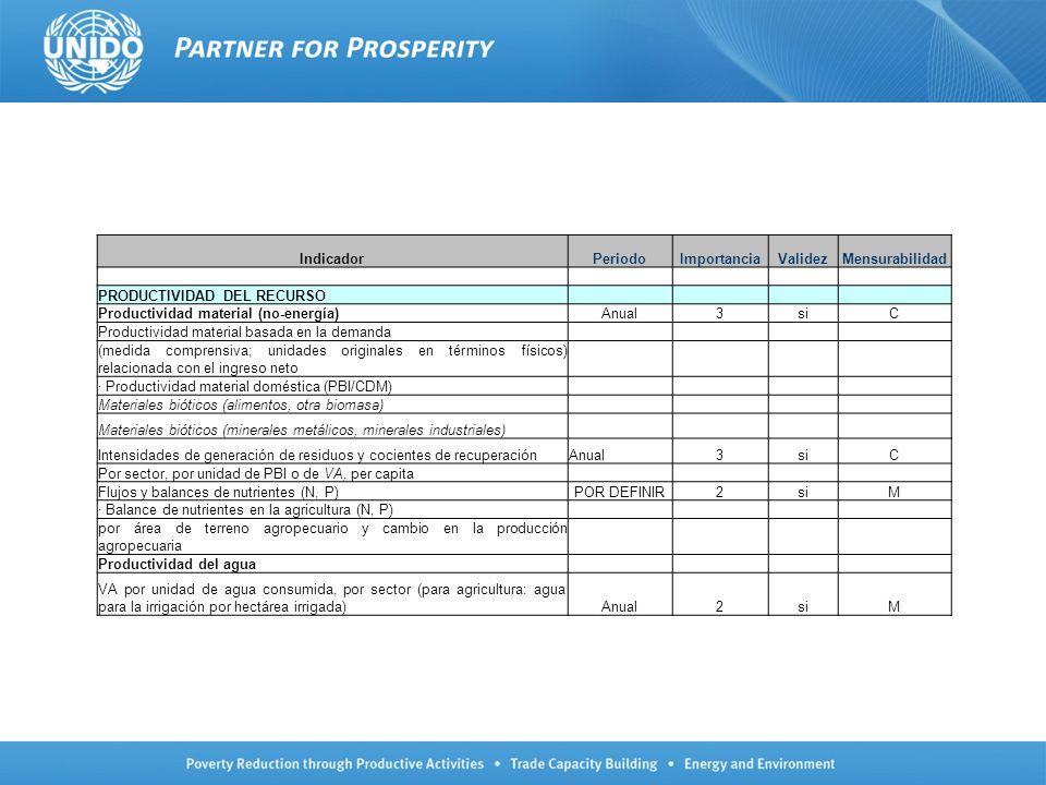 IndicadorPeriodoImportanciaValidezMensurabilidad PRODUCTIVIDAD DEL RECURSO Productividad material (no-energía)Anual3siC Productividad material basada