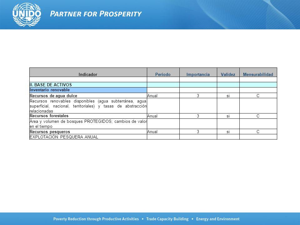 IndicadorPeriodoImportanciaValidezMensurabilidad II. BASE DE ACTIVOS Inventario renovable Recursos de agua dulceAnual3siC Recursos renovables disponib