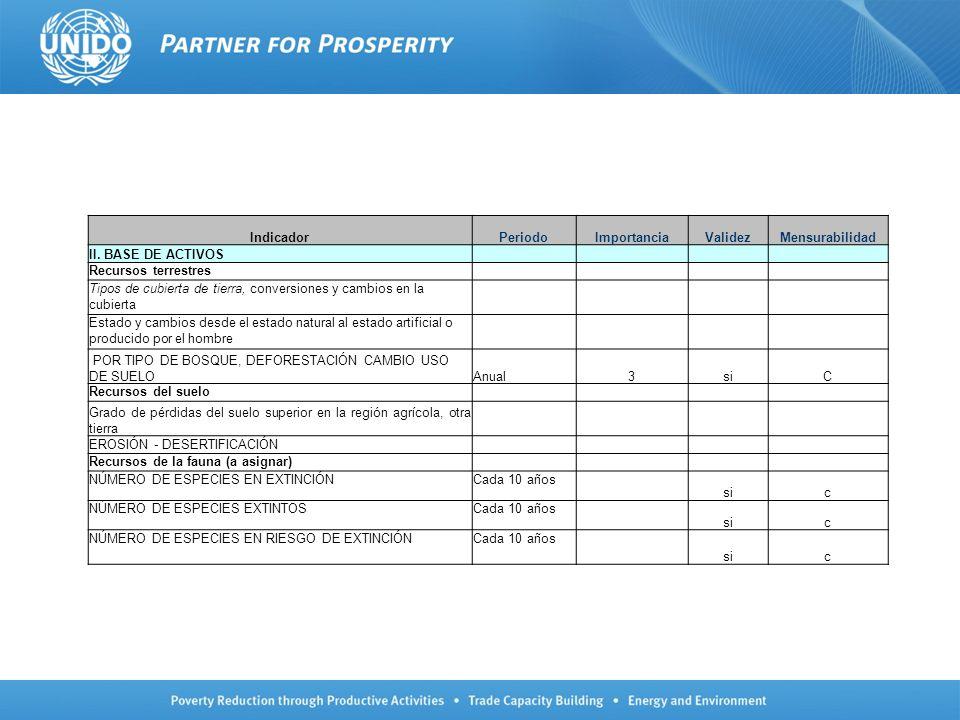 IndicadorPeriodoImportanciaValidezMensurabilidad II. BASE DE ACTIVOS Recursos terrestres Tipos de cubierta de tierra, conversiones y cambios en la cub