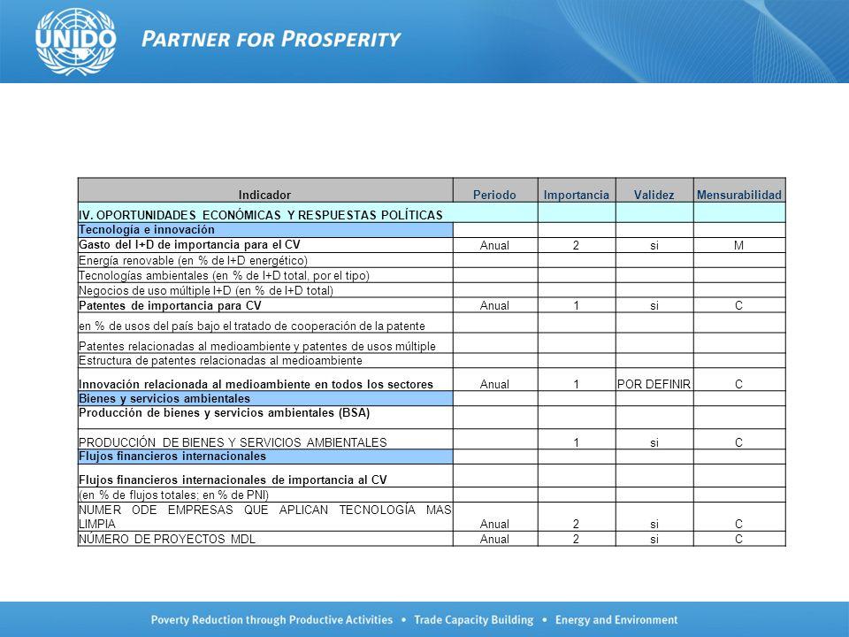 IndicadorPeriodoImportanciaValidezMensurabilidad IV. OPORTUNIDADES ECONÓMICAS Y RESPUESTAS POLÍTICAS Tecnología e innovación Gasto del I+D de importan