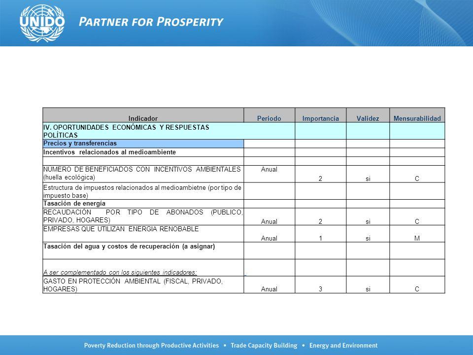 IndicadorPeriodoImportanciaValidezMensurabilidad IV. OPORTUNIDADES ECONÓMICAS Y RESPUESTAS POLÍTICAS Precios y transferencias Incentivos relacionados