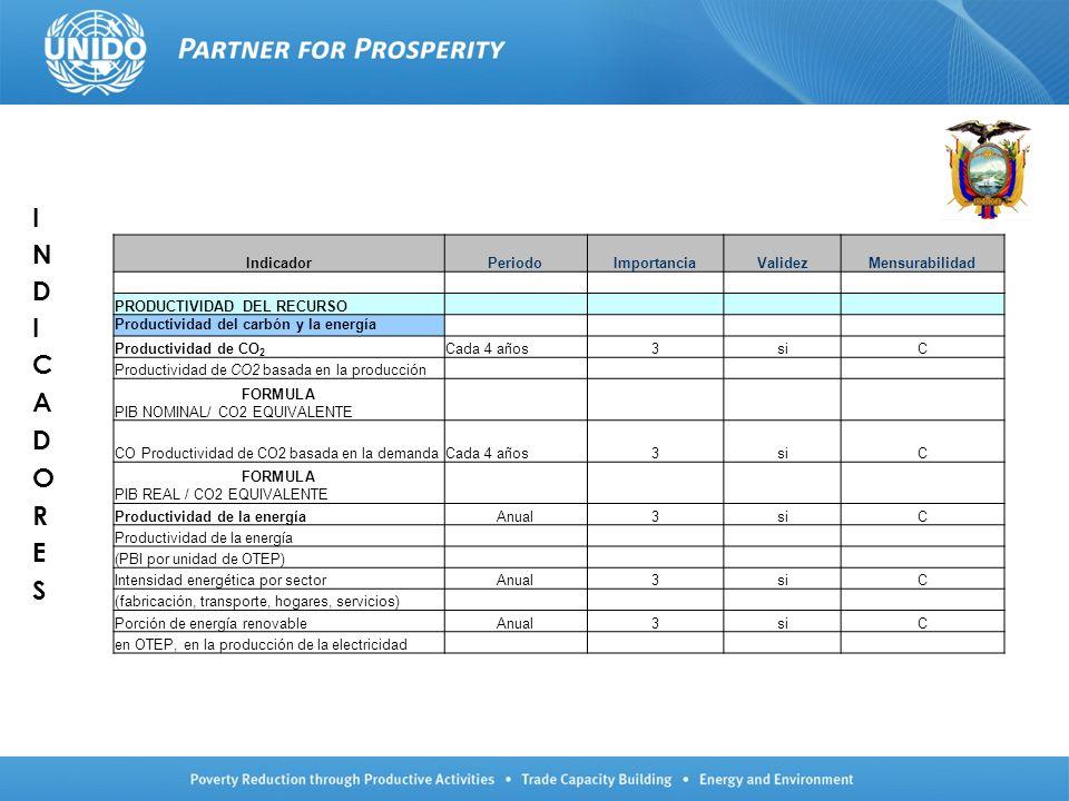 IndicadorPeriodoImportanciaValidezMensurabilidad PRODUCTIVIDAD DEL RECURSO Productividad material (no-energía)Anual3siC Productividad material basada en la demanda (medida comprensiva; unidades originales en términos físicos) relacionada con el ingreso neto · Productividad material doméstica (PBI/CDM) Materiales bióticos (alimentos, otra biomasa) Materiales bióticos (minerales metálicos, minerales industriales) Intensidades de generación de residuos y cocientes de recuperaciónAnual3siC Por sector, por unidad de PBI o de VA, per capita Flujos y balances de nutrientes (N, P)POR DEFINIR2siM · Balance de nutrientes en la agricultura (N, P) por área de terreno agropecuario y cambio en la producción agropecuaria Productividad del agua VA por unidad de agua consumida, por sector (para agricultura: agua para la irrigación por hectárea irrigada)Anual2siM