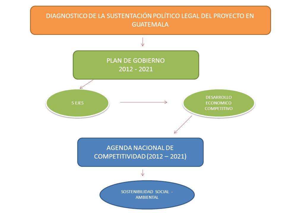 DIAGNOSTICO DE LA SUSTENTACIÓN POLÍTICO LEGAL DEL PROYECTO EN GUATEMALA PLAN DE GOBIERNO 2012 - 2021 AGENDA NACIONAL DE COMPETITIVIDAD (2012 – 2021) S