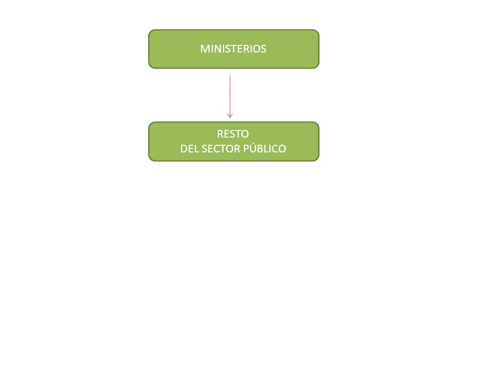 MINISTERIOS RESTO DEL SECTOR PÚBLICO