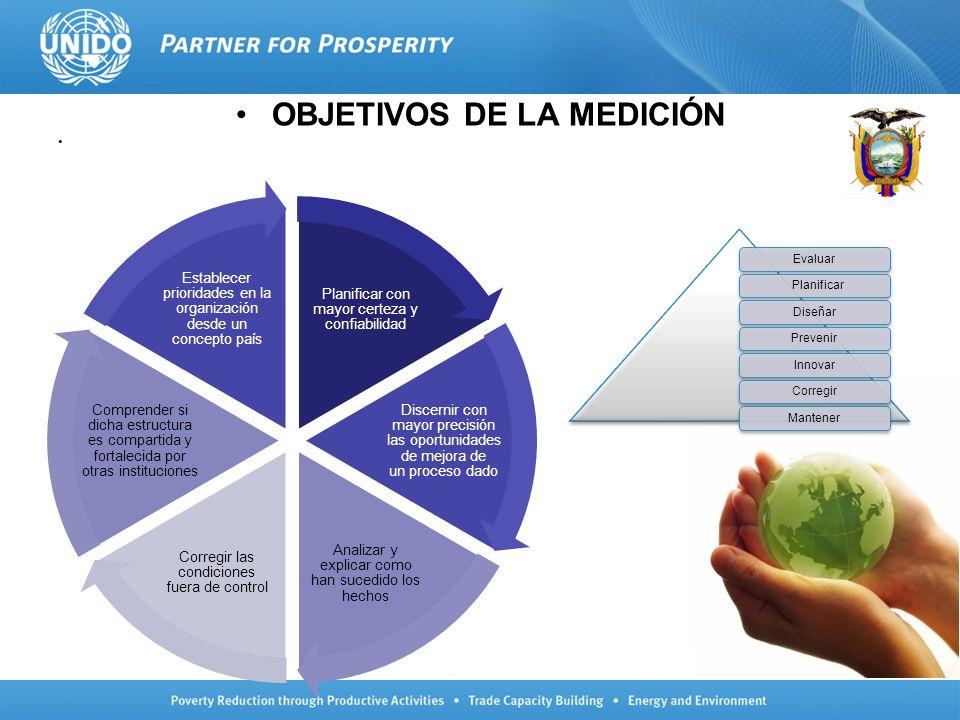 OBJETIVOS DE LA MEDICIÓN Planificar con mayor certeza y confiabilidad Discernir con mayor precisión las oportunidades de mejora de un proceso dado Ana