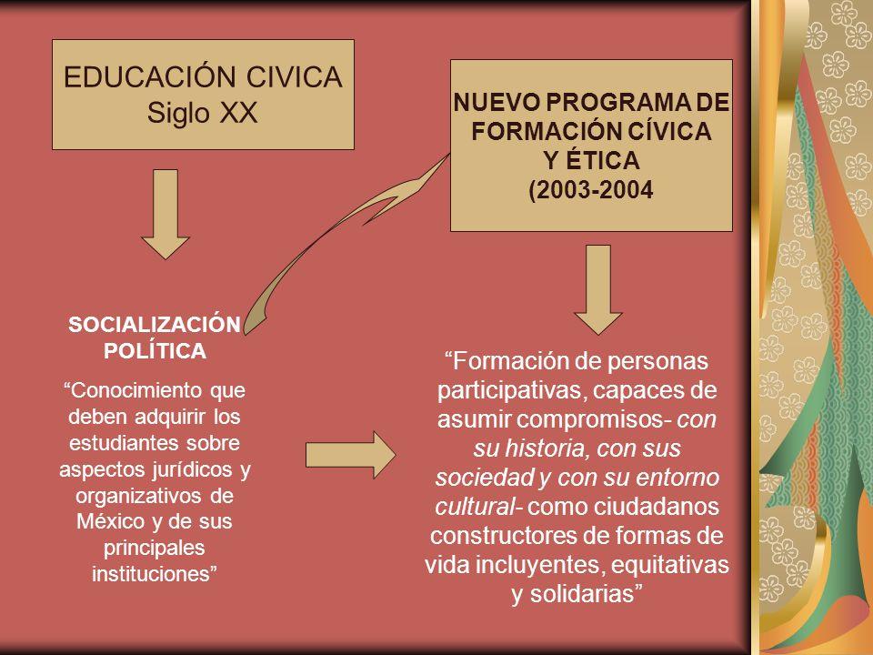 EDUCACIÓN CIVICA Siglo XX SOCIALIZACIÓN POLÍTICA Conocimiento que deben adquirir los estudiantes sobre aspectos jurídicos y organizativos de México y