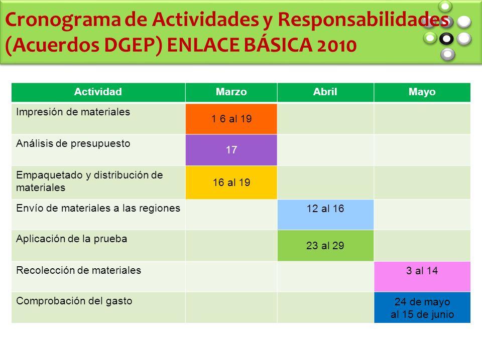 Cronograma de Actividades y Responsabilidades (Acuerdos DGEP) ENLACE BÁSICA 2010 ActividadMarzoAbrilMayo Impresión de materiales 1 6 al 19 Análisis de presupuesto 17 Empaquetado y distribución de materiales 16 al 19 Envío de materiales a las regiones 12 al 16 Aplicación de la prueba 23 al 29 Recolección de materiales 3 al 14 Comprobación del gasto 24 de mayo al 15 de junio